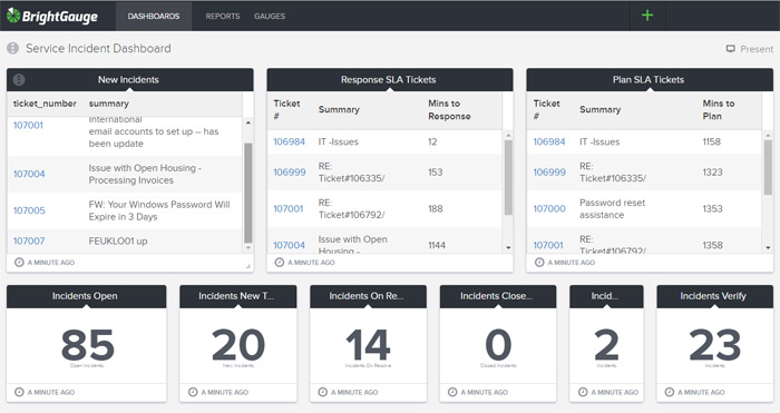 BrightGauge Business Intelligence Dashboard