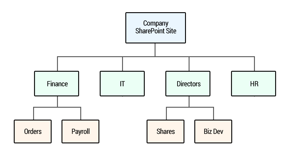SharePoint Site Structre